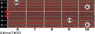 A#maj7#5/D for guitar on frets 10, 9, x, x, 10, 6