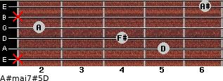 A#maj7#5/D for guitar on frets x, 5, 4, 2, x, 6