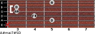 A#maj7#5/D for guitar on frets x, 5, 4, 3, 3, 5