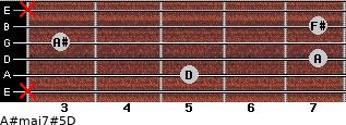 A#maj7#5/D for guitar on frets x, 5, 7, 3, 7, x