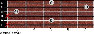 A#maj7#5/D for guitar on frets x, 5, x, 3, 7, 5