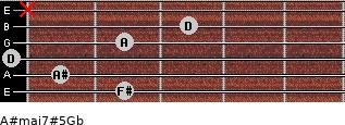 A#maj7#5\Gb for guitar on frets 2, 1, 0, 2, 3, x