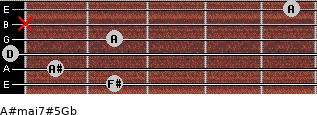 A#maj7#5\Gb for guitar on frets 2, 1, 0, 2, x, 5