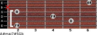A#maj7#5\Gb for guitar on frets 2, 5, 4, 2, x, 6