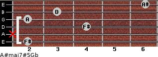 A#maj7#5\Gb for guitar on frets 2, x, 4, 2, 3, 6
