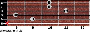 A#maj7#5\Gb for guitar on frets x, 9, 8, 11, 10, 10