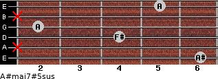 A#maj7#5sus for guitar on frets 6, x, 4, 2, x, 5