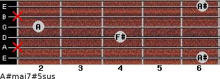 A#maj7#5sus for guitar on frets 6, x, 4, 2, x, 6