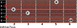A#maj7sus for guitar on frets 6, x, 3, 2, x, 5