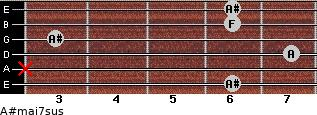 A#maj7sus for guitar on frets 6, x, 7, 3, 6, 6