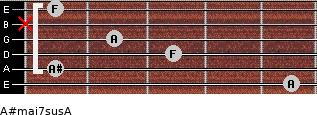 A#maj7sus/A for guitar on frets 5, 1, 3, 2, x, 1