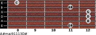 A#maj9/11/13/D# for guitar on frets 11, 12, 12, 12, 11, 8