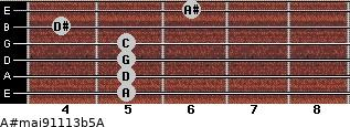 A#maj9/11/13b5/A for guitar on frets 5, 5, 5, 5, 4, 6