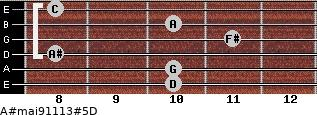A#maj9/11/13#5/D for guitar on frets 10, 10, 8, 11, 10, 8