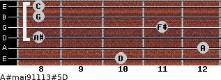 A#maj9/11/13#5/D for guitar on frets 10, 12, 8, 11, 8, 8