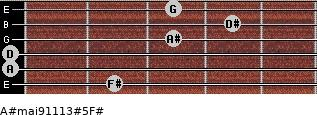 A#maj9/11/13#5/F# for guitar on frets 2, 0, 0, 3, 4, 3