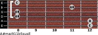 A#maj9/11b5sus/E for guitar on frets 12, 12, 8, 8, 11, 8