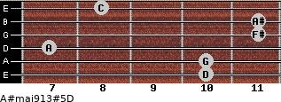A#maj9/13#5/D for guitar on frets 10, 10, 7, 11, 11, 8