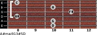 A#maj9/13#5/D for guitar on frets 10, 10, 8, 11, 10, 8