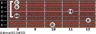 A#maj9/13#5/D for guitar on frets 10, 12, 8, 11, 8, 8