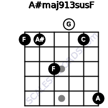 A#maj9/13sus/F for guitar on frets 1, 1, 3, 0, 1, 5
