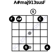 A#maj9/13sus/F for guitar on frets 1, 1, 5, 0, 1, 5