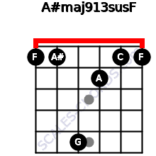A#maj9/13sus/F for guitar on frets 1, 1, 5, 2, 1, 1