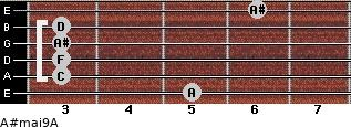 A#maj9/A for guitar on frets 5, 3, 3, 3, 3, 6