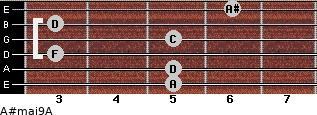 A#maj9/A for guitar on frets 5, 5, 3, 5, 3, 6
