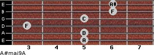 A#maj9/A for guitar on frets 5, 5, 3, 5, 6, 6