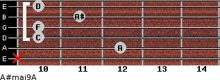 A#maj9/A for guitar on frets x, 12, 10, 10, 11, 10