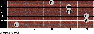 A#maj9#5/C for guitar on frets 8, 12, 12, 11, 11, 10