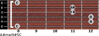 A#maj9#5/C for guitar on frets 8, 12, 12, 11, 11, 8