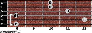 A#maj9#5/C for guitar on frets 8, 12, 8, 11, 10, 10