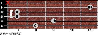 A#maj9#5/C for guitar on frets 8, 9, 7, 7, 11, x