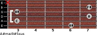 A#maj9#5sus for guitar on frets 6, 3, 7, 3, 7, x