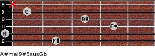 A#maj9#5sus/Gb for guitar on frets 2, 0, 4, 3, 1, x