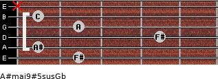 A#maj9#5sus/Gb for guitar on frets 2, 1, 4, 2, 1, x