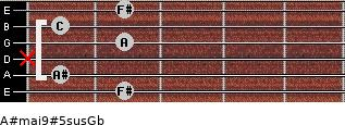 A#maj9#5sus/Gb for guitar on frets 2, 1, x, 2, 1, 2