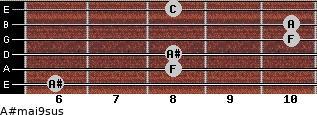 A#maj9sus for guitar on frets 6, 8, 8, 10, 10, 8