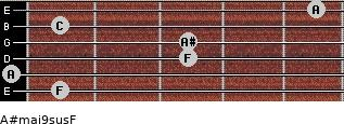 A#maj9sus/F for guitar on frets 1, 0, 3, 3, 1, 5