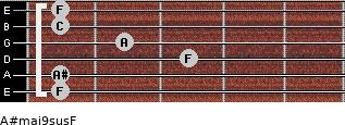 A#maj9sus/F for guitar on frets 1, 1, 3, 2, 1, 1