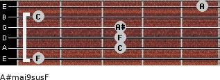 A#maj9sus/F for guitar on frets 1, 3, 3, 3, 1, 5