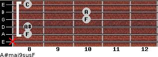 A#maj9sus/F for guitar on frets x, 8, 8, 10, 10, 8