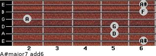 A#major7(add6) for guitar on frets 6, 5, 5, 2, 6, 6