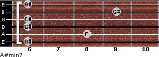A#min7 for guitar on frets 6, 8, 6, 6, 9, 6
