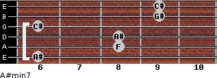 A#min7 for guitar on frets 6, 8, 8, 6, 9, 9