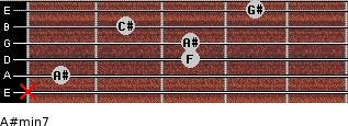 A#min7 for guitar on frets x, 1, 3, 3, 2, 4