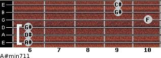 A#min7/11 for guitar on frets 6, 6, 6, 10, 9, 9