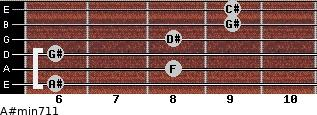 A#min7/11 for guitar on frets 6, 8, 6, 8, 9, 9